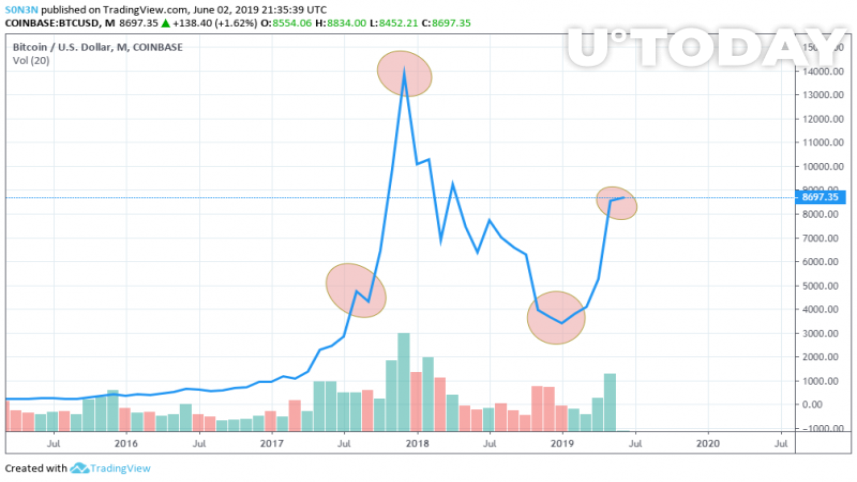 Tüm zamanlar Bitcoin çizelgeleri