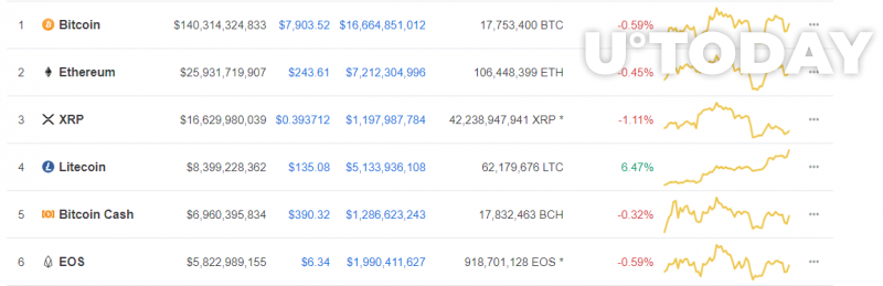The six biggest coins by market capitalizations