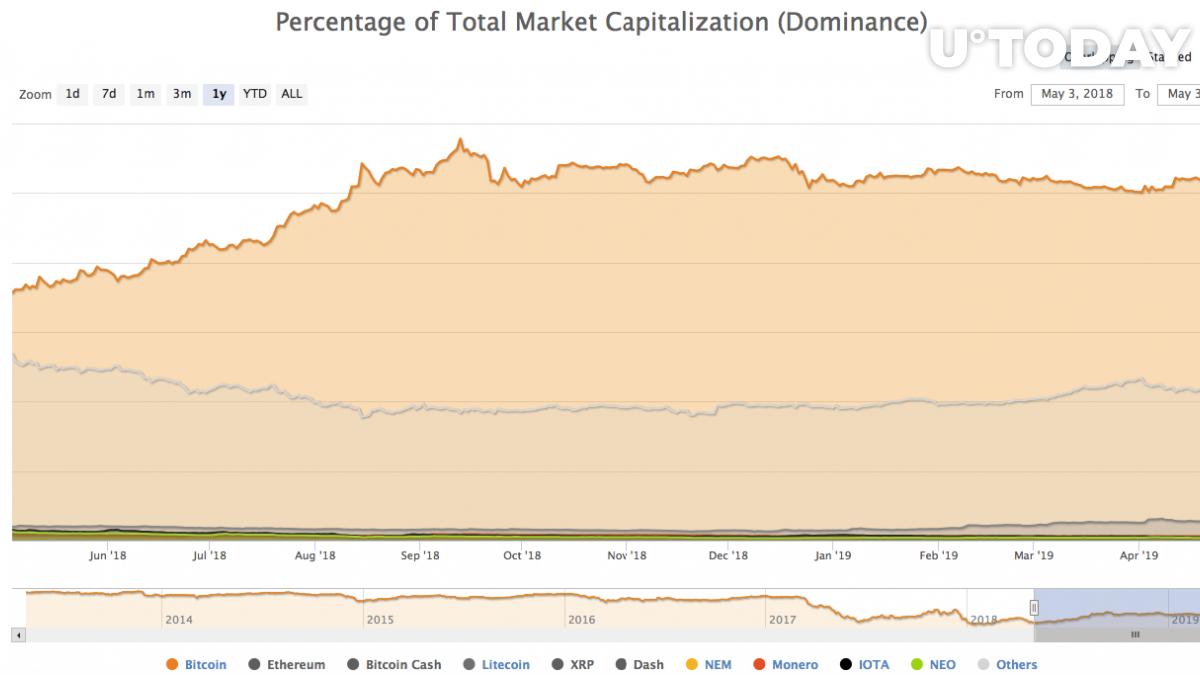 Prcentage of total market capitalization