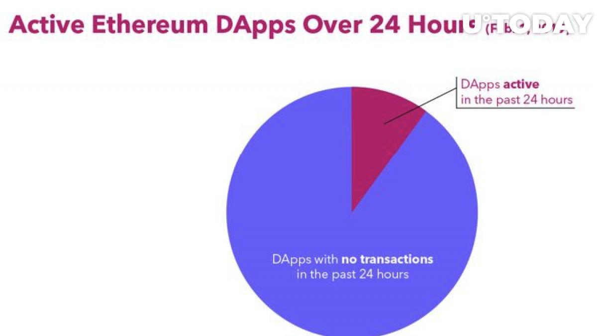 Thống kê DApps