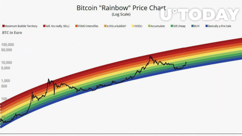 Bitcoin Price Prediction — The 12-month Maximum Is Updated ...