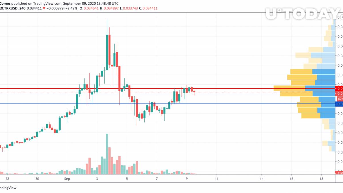 TRX/USD chart by TradingView