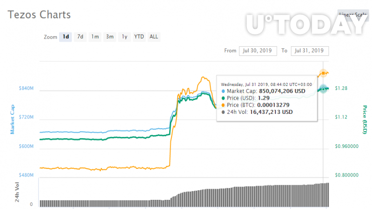 Tezos price chart