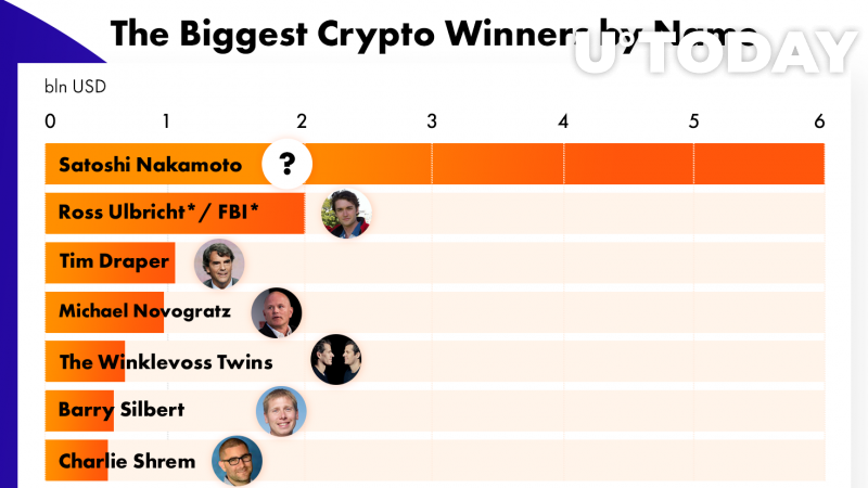 the Biggest Crypto Winners by Name
