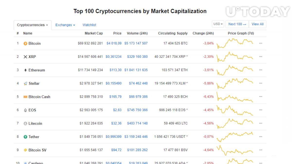 Top 100 Coins