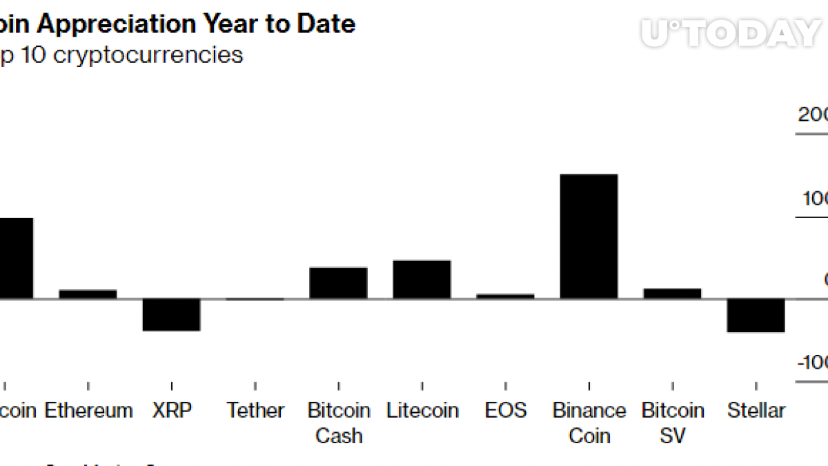 Binance Coin Outperformed Bitcoin in 2019