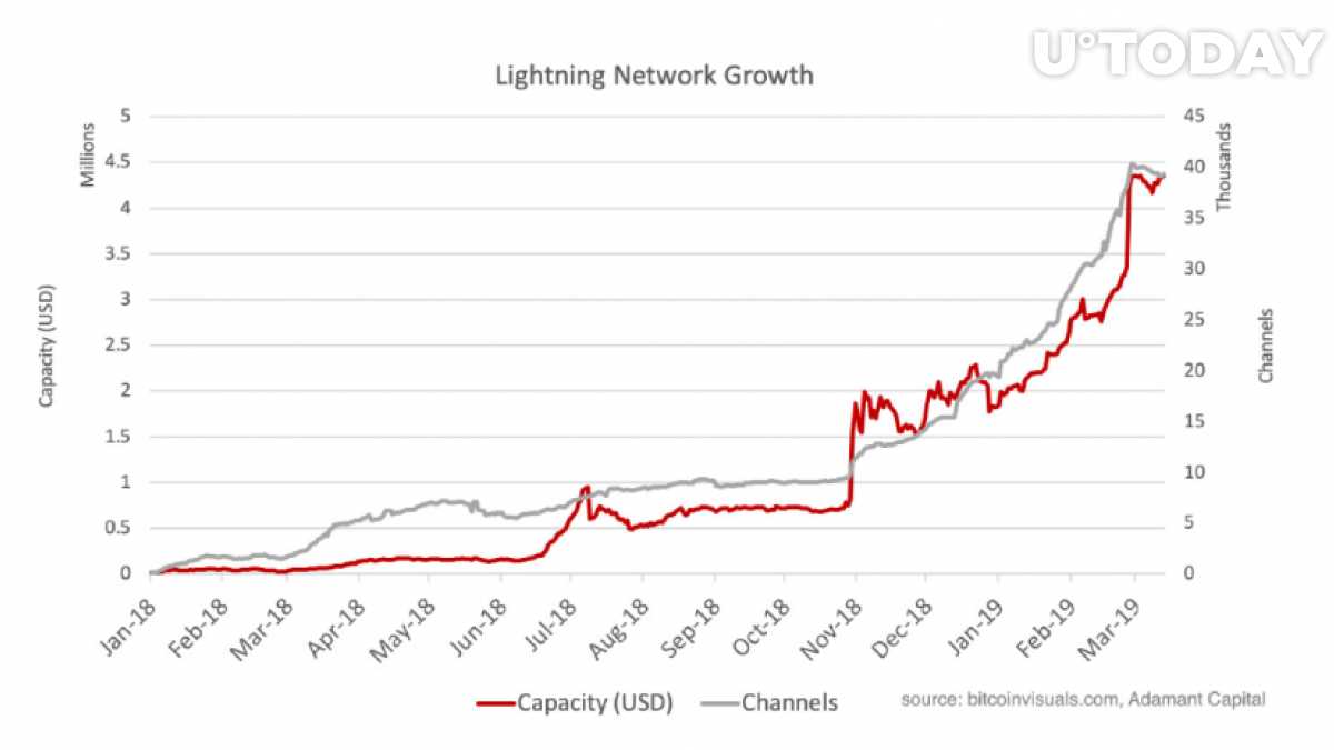 The Bitcoin Lighting Network