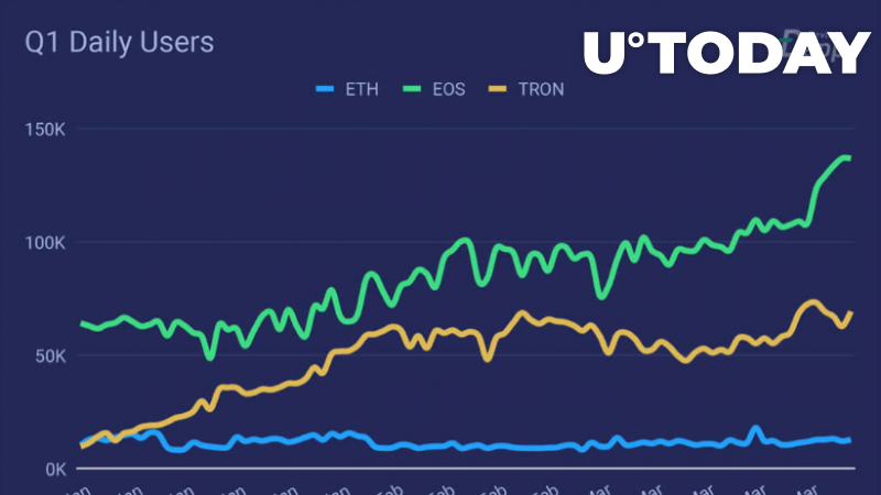 No Dice: Ethereum Loses dApps Race to EOS and Tron