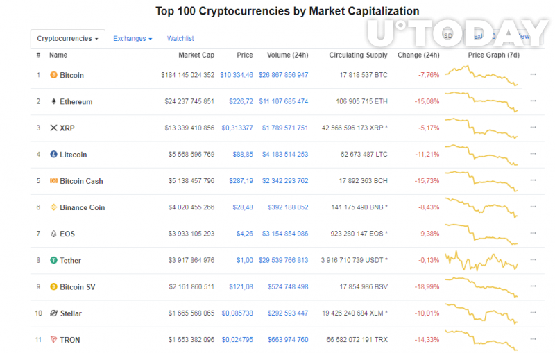 Some of the top ten coins have lost as much as 20 percent of their value