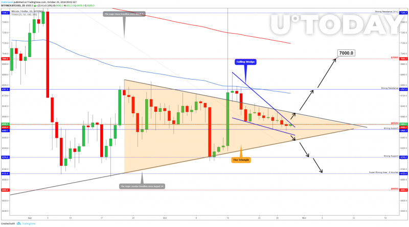 The daily chart