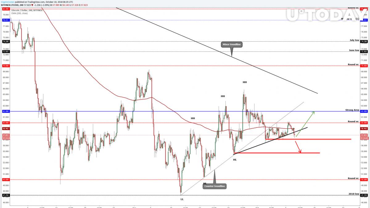 LITECOIN (LTC/USD) Breaks Below The Minor Trendline