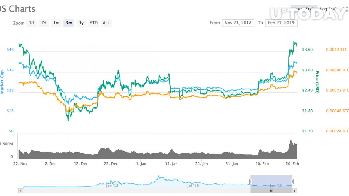 EOS Charts