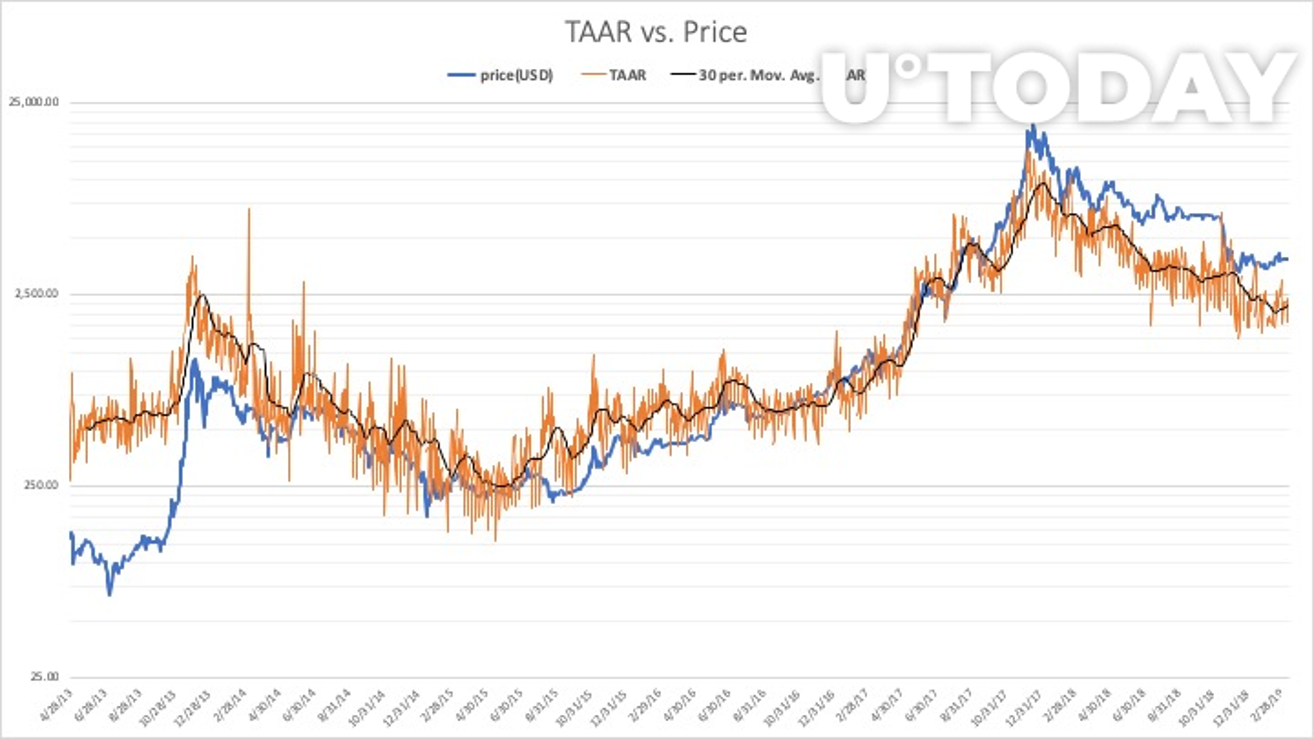 The TAAR metric