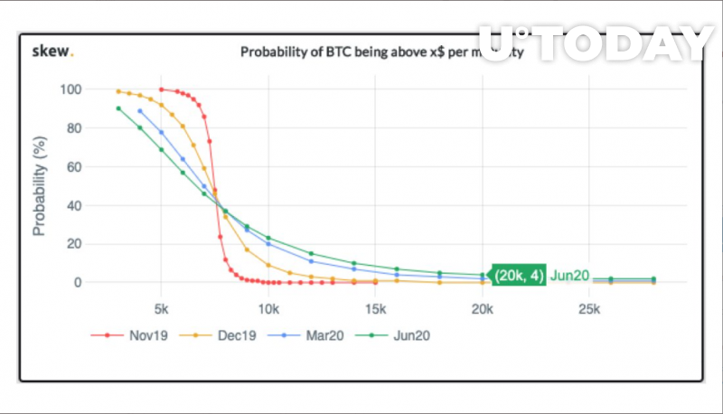 Probability of new highs post halving = 4%