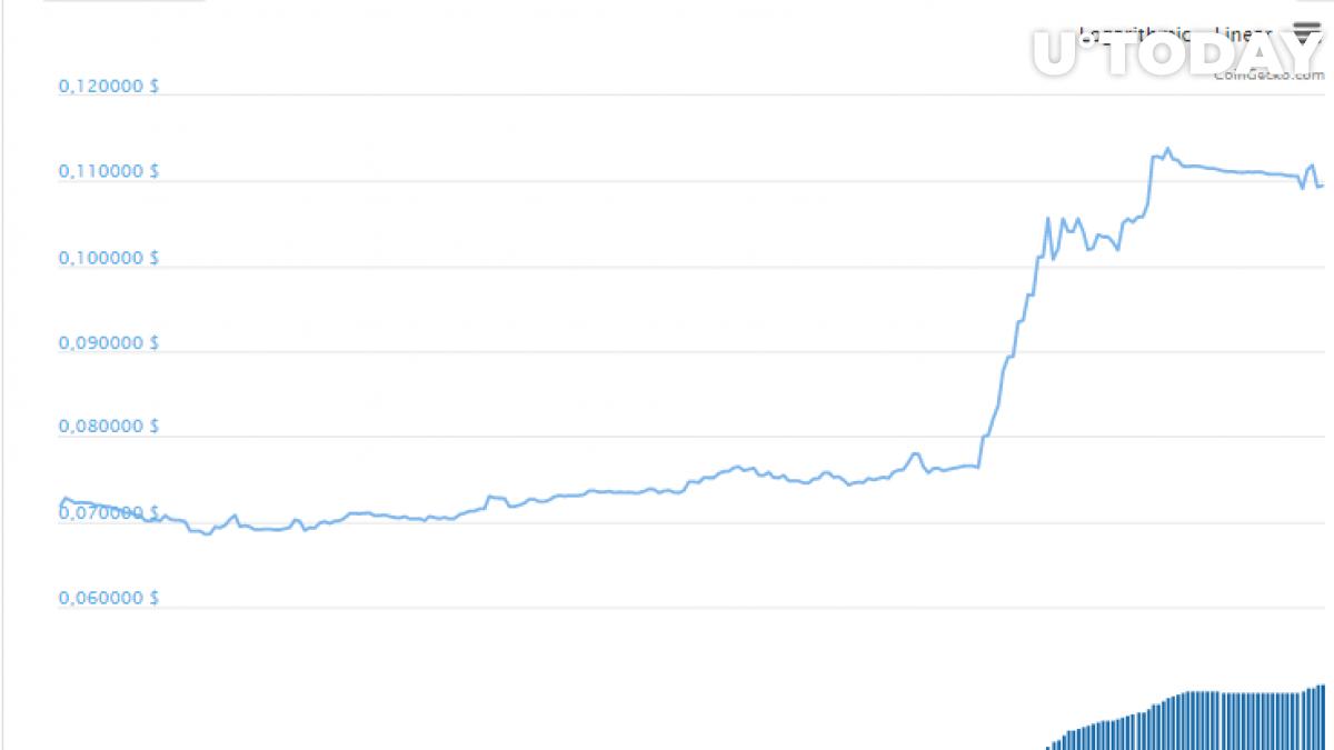 WazirX (WRX) token price skyrockets on India crypto ban removal