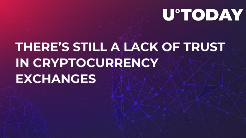 There's Still a Lack of Trust in Cryptocurrency Exchanges