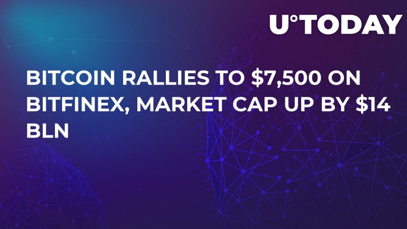 Bitcoin Rallies To $7,500 On Bitfinex, Market Cap Up By $14 Bln