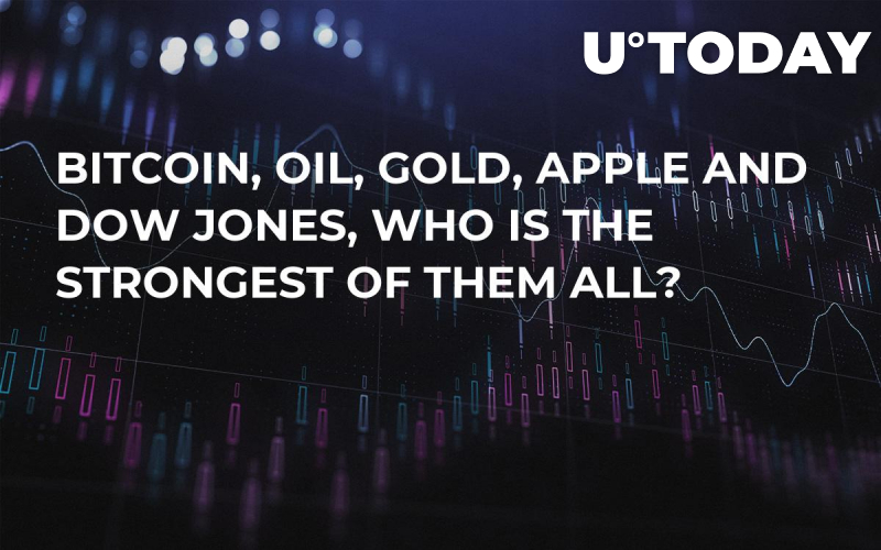 Bitcoin, Oil, Gold, Apple and Dow Jones, Who is the Strongest of Them All?
