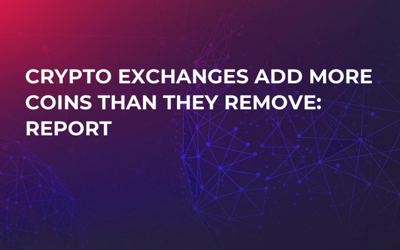 Crypto Exchanges Add More Coins Than They Remove: Report