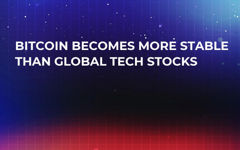 Bitcoin Becomes More Stable Than Global Tech Stocks