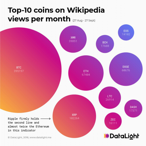Top 10 Coins By Wikipedia Page Views: Bitcoin Leads By Huge Margin While Dogecoin Is Gaining on Ethereum