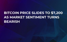 Bitcoin Price Slides to $7,200 as Market Sentiment Turns Bearish