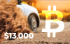 Bitcoin Reverses to Breakn Above $13,000 Level
